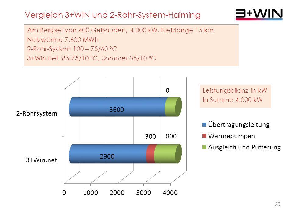 24 Vergleich 3+WIN und 2-Rohr-System-Haiming Am Beispiel von 400 Gebäuden, 4.000 kW, Netzlänge 15 km Nutzwärme 7.600 MWh 2-Rohr-System 100 – 75/60 °C 3+Win.net 85-75/10 °C, Sommer 35/10 °C Wärmebilanz in MWh/a