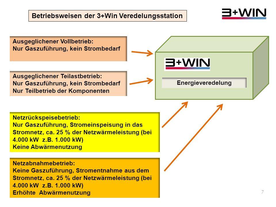 6 Energieveredelung Energieverteilung Abwärme aus Biogasanlagen >90°C Verteilung von Geothermie >90 °C Flusswasser 5 – 20 °C Grundwasser 10 – 20 °C Abwärme aus Industrie und Kraftwerken 15 – 60 °C Abwärme aus Industrie und Heiz-Kraftwerken, Heizungen >90 °C Energieveredelung: Reinigung und Temperaturanhebung mit BHKW und Wärmepumpe, Spitzenlastkessel Energieverteilung: Reinigung und Wärmetausch