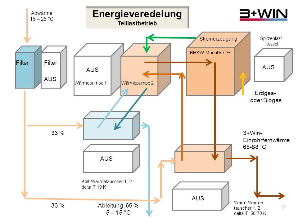 8 Energieveredelung Stromausgeglichener Voll-Betrieb Filter Abwärme 15 – 25 °C Wärmepumpe 1Wärmepumpe 2BHKW-Modul 50 – 100 % Spitzenlast- kessel 33 % Kalt-Wärmetauscher 1, 2 delta T 10 K Ableitung, 66 % 5 – 15 °C Erdgas- oder Biogas 3+Win- Einrohrfernwärme 68-88 °C Warm-Wärme- tauscher 1, 2 delta T 50-70 K Stromerzeugung