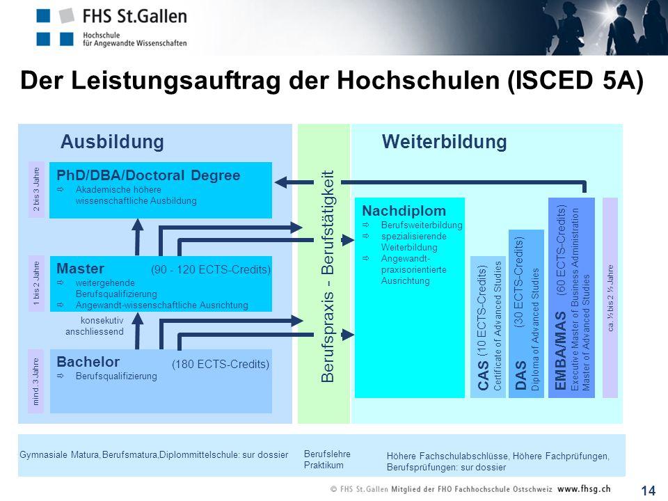 14 Der Leistungsauftrag der Hochschulen (ISCED 5A) Weiterbildung Gymnasiale Matura,Berufsmatura,Diplommittelschule:sur dossier Berufslehre Praktikum H