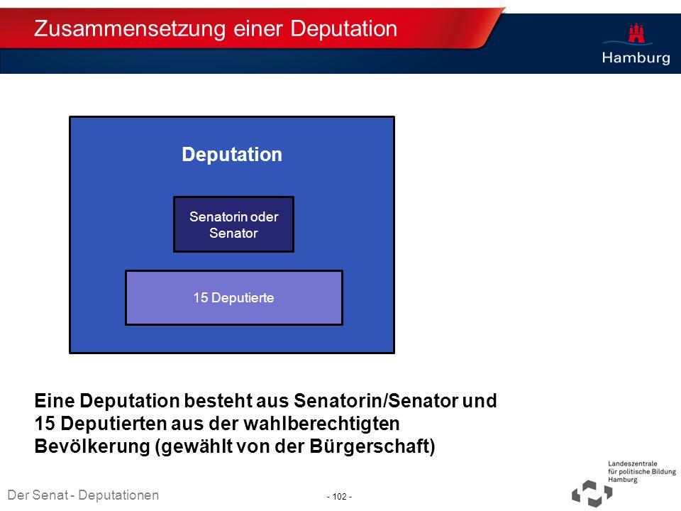 Absender Zusammensetzung einer Deputation Eine Deputation besteht aus Senatorin/Senator und 15 Deputierten aus der wahlberechtigten Bevölkerung (gewäh