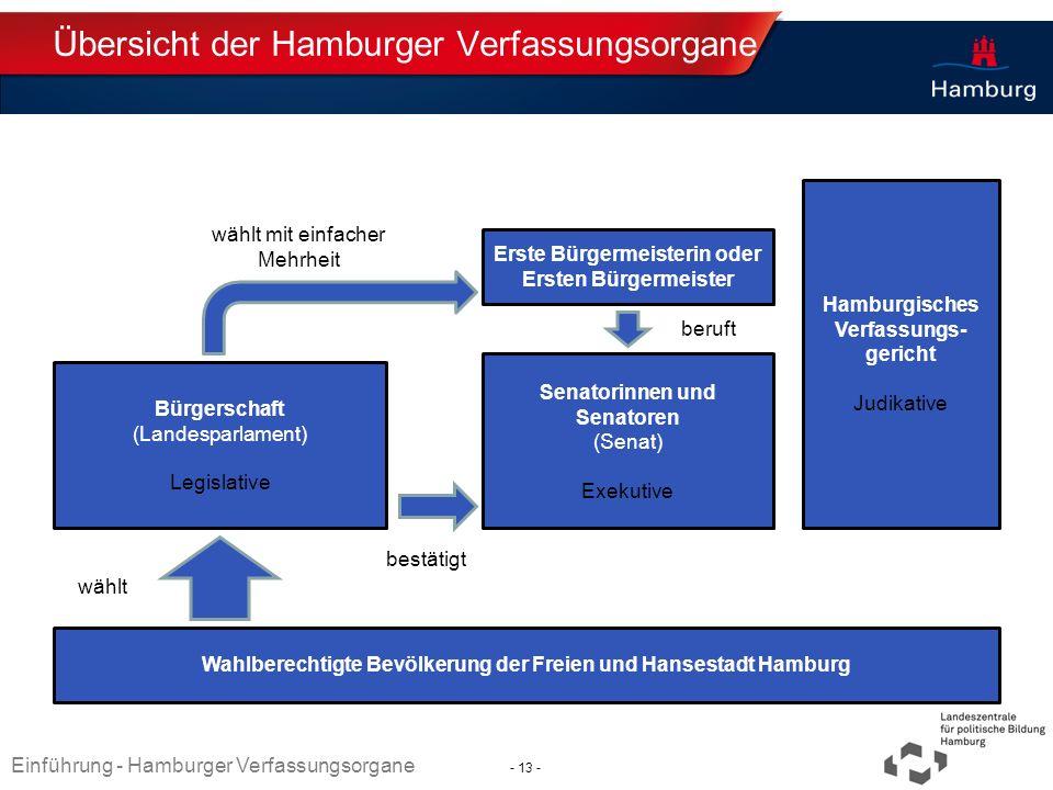 Absender Übersicht der Hamburger Verfassungsorgane Wahlberechtigte Bevölkerung der Freien und Hansestadt Hamburg Erste Bürgermeisterin oder Ersten Bür