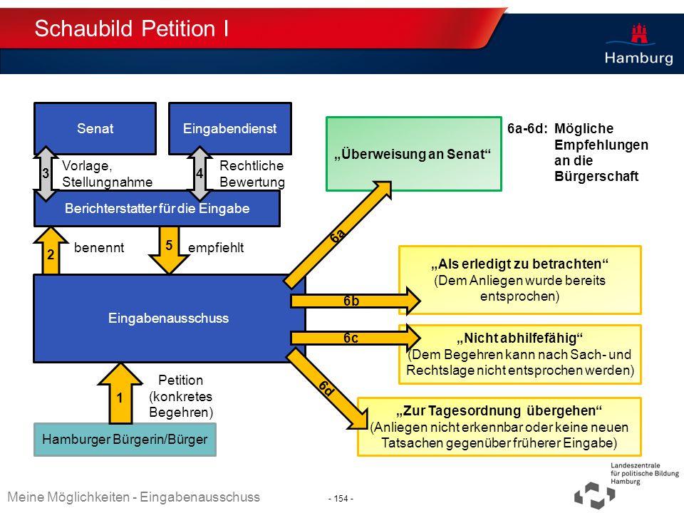 Absender Schaubild Petition I Hamburger Bürgerin/Bürger 1 Eingabenausschuss Petition (konkretes Begehren) Berichterstatter für die Eingabe Überweisung