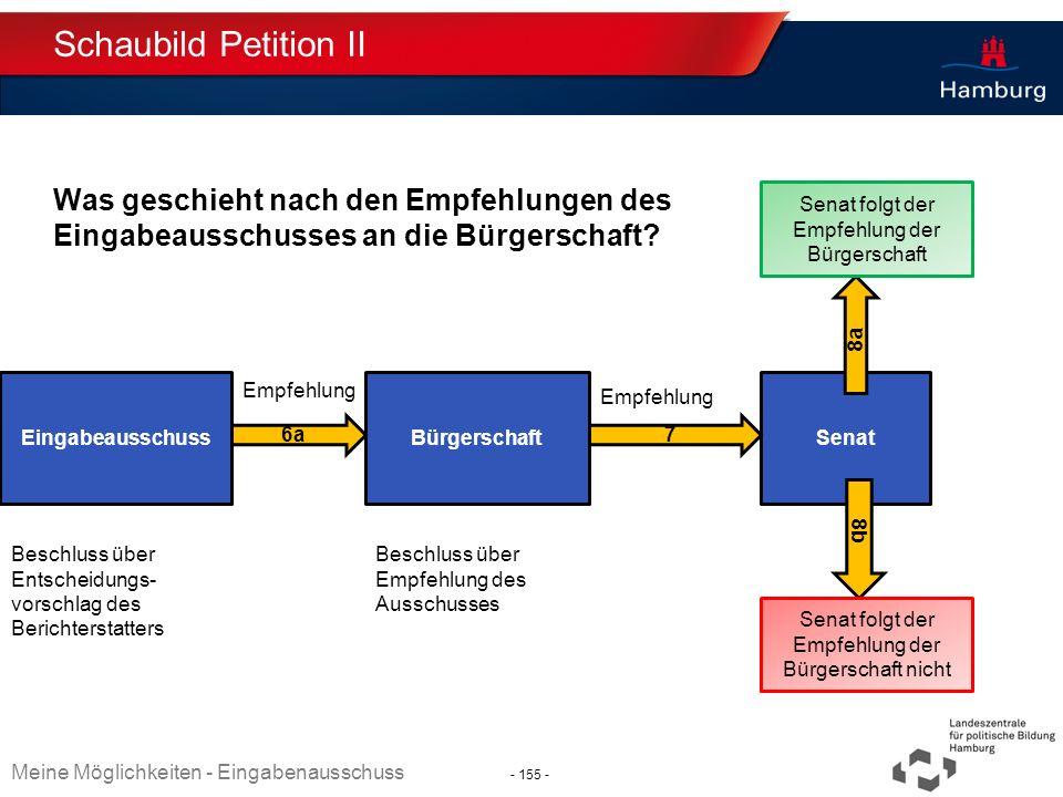 Absender Schaubild Petition II Was geschieht nach den Empfehlungen des Eingabeausschusses an die Bürgerschaft? Thema TT.MM.JJJJ EingabeausschussBürger