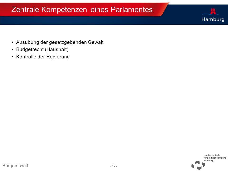 Absender Zentrale Kompetenzen eines Parlamentes Ausübung der gesetzgebenden Gewalt Budgetrecht (Haushalt) Kontrolle der Regierung Bürgerschaft - 19 -