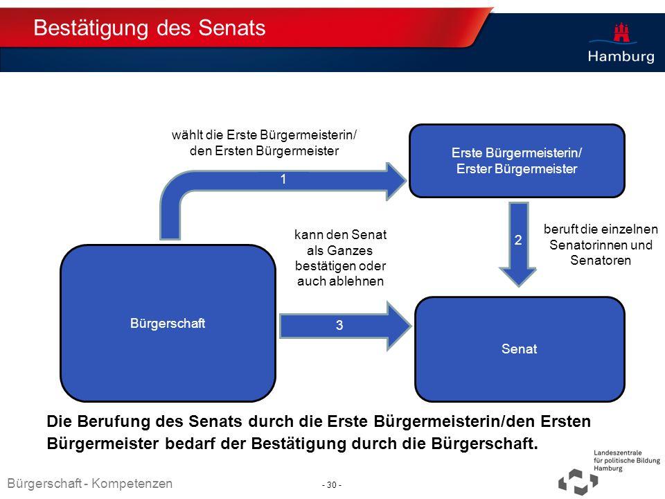 Absender Bestätigung des Senats Die Berufung des Senats durch die Erste Bürgermeisterin/den Ersten Bürgermeister bedarf der Bestätigung durch die Bürg