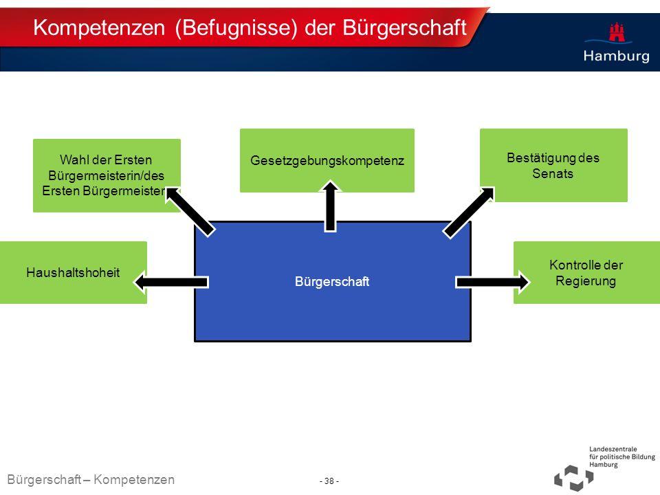 Absender Kompetenzen (Befugnisse) der Bürgerschaft Bürgerschaft Wahl der Ersten Bürgermeisterin/des Ersten Bürgermeisters Gesetzgebungskompetenz Bestä