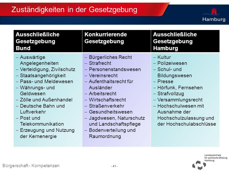 Absender Zuständigkeiten in der Gesetzgebung Ausschließliche Gesetzgebung Bund Konkurrierende Gesetzgebung Ausschließliche Gesetzgebung Hamburg Auswär