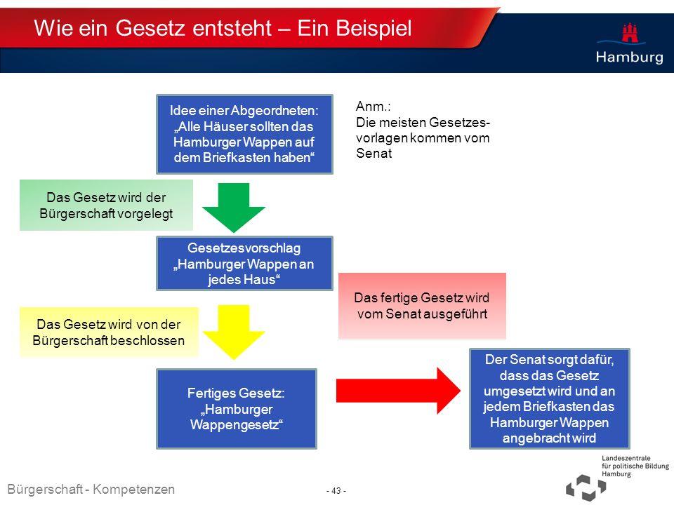 Absender Wie ein Gesetz entsteht – Ein Beispiel Idee einer Abgeordneten: Alle Häuser sollten das Hamburger Wappen auf dem Briefkasten haben Gesetzesvo