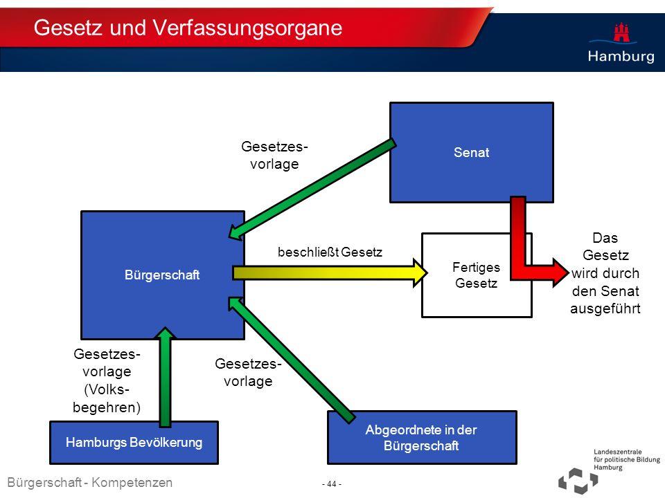 Absender Gesetz und Verfassungsorgane Senat Hamburgs Bevölkerung Abgeordnete in der Bürgerschaft Fertiges Gesetz beschließt Gesetz Das Gesetz wird dur