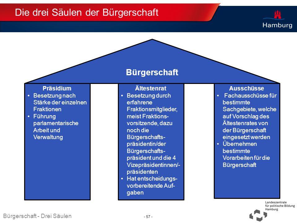 Absender Die drei Säulen der Bürgerschaft Präsidium Besetzung nach Stärke der einzelnen Fraktionen Führung parlamentarische Arbeit und Verwaltung Älte