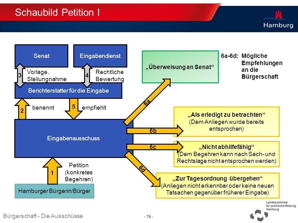 Absender Schaubild Petition I Bürgerschaft - Die Ausschüsse Hamburger Bürgerin/Bürger 1 Eingabenausschuss Petition (konkretes Begehren) Berichterstatt