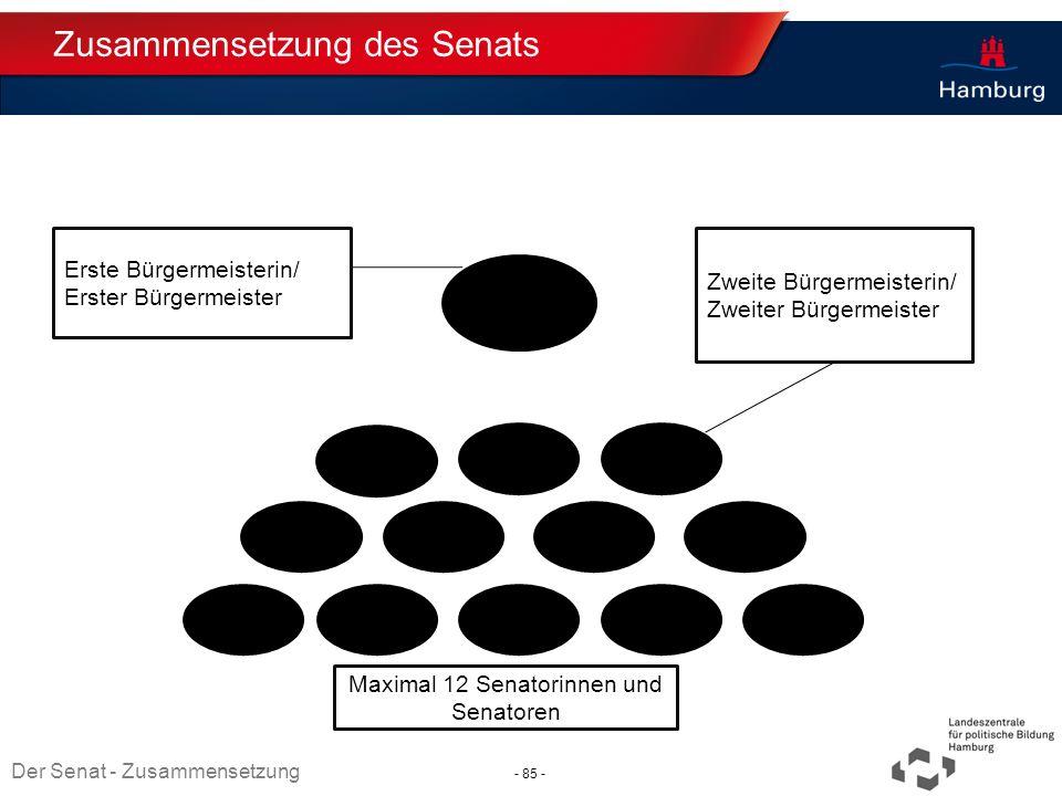 Absender Zusammensetzung des Senats Erste Bürgermeisterin/ Erster Bürgermeister Zweite Bürgermeisterin/ Zweiter Bürgermeister Maximal 12 Senatorinnen