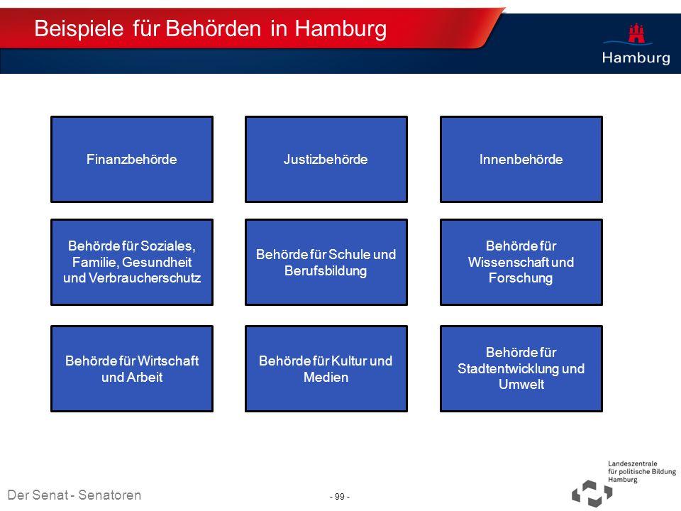 Absender Beispiele für Behörden in Hamburg Thema TT.MM.JJJJ Finanzbehörde Behörde für Schule und Berufsbildung Behörde für Soziales, Familie, Gesundhe