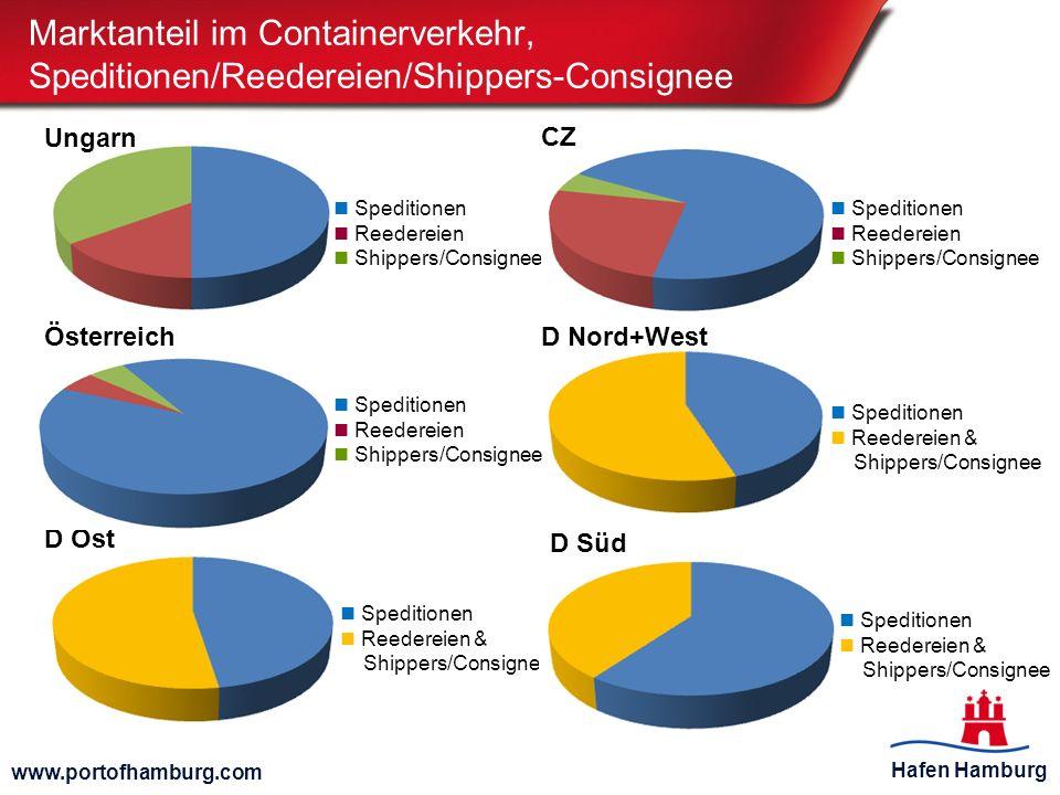 Hafen Hamburg www.portofhamburg.com Marktanteil im Containerverkehr, Speditionen/Reedereien/Shippers-Consignee Speditionen Reedereien Shippers/Consign