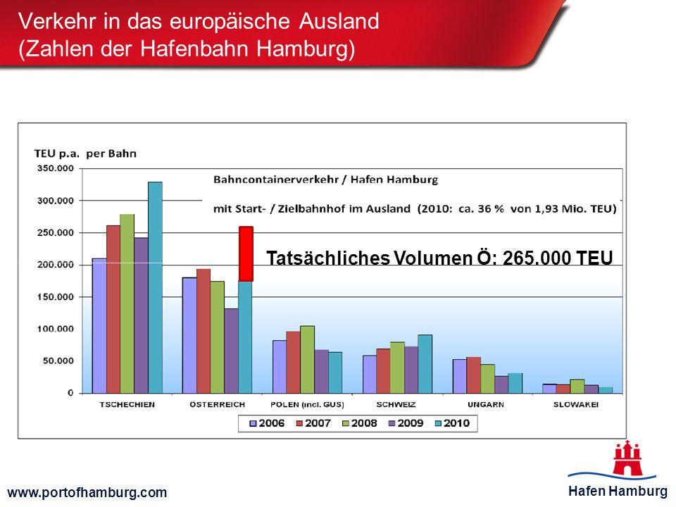 Hafen Hamburg www.portofhamburg.com Verkehr in das europäische Ausland (Zahlen der Hafenbahn Hamburg) Tatsächliches Volumen Ö: 265.000 TEU
