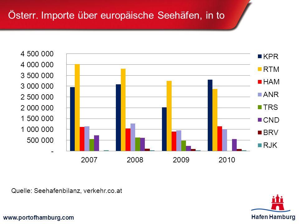 Hafen Hamburg www.portofhamburg.com Österr. Importe über europäische Seehäfen, in to Quelle: Seehafenbilanz, verkehr.co.at