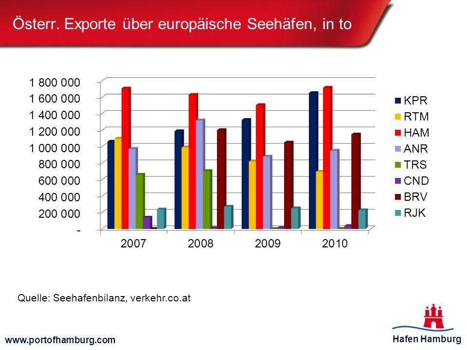 Hafen Hamburg www.portofhamburg.com Österr. Exporte über europäische Seehäfen, in to Quelle: Seehafenbilanz, verkehr.co.at