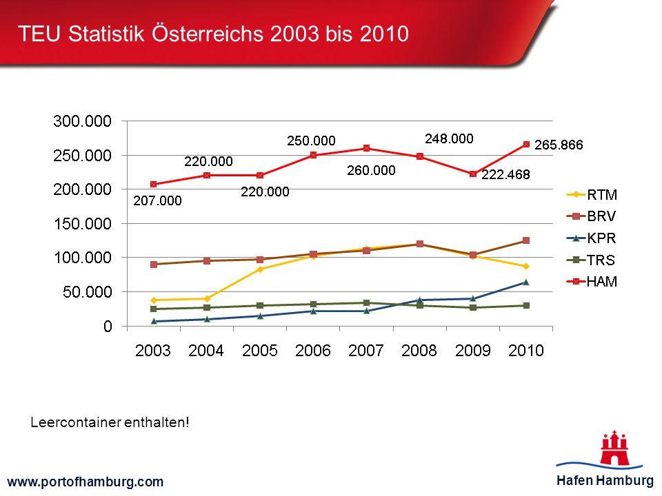 Hafen Hamburg www.portofhamburg.com TEU Statistik Österreichs 2003 bis 2010 Leercontainer enthalten!