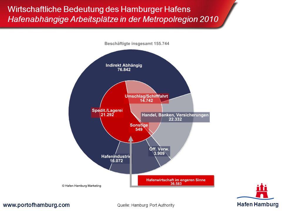 Hafen Hamburg www.portofhamburg.com Quelle: Hamburg Port Authority Wirtschaftliche Bedeutung des Hamburger Hafens Hafenabhängige Arbeitsplätze in der