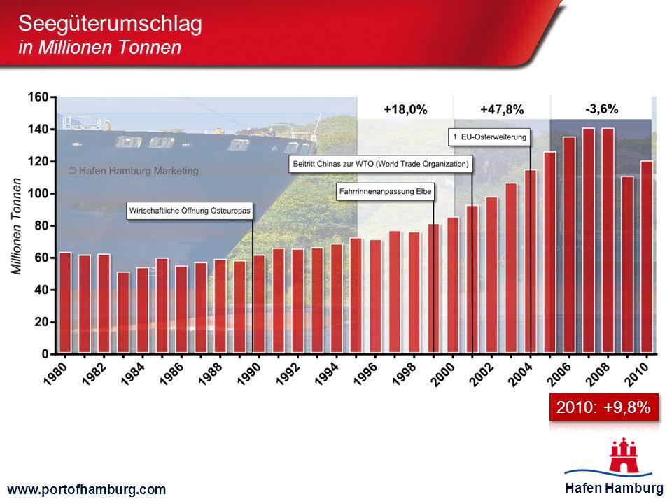 Hafen Hamburg www.portofhamburg.com Seegüterumschlag in Millionen Tonnen
