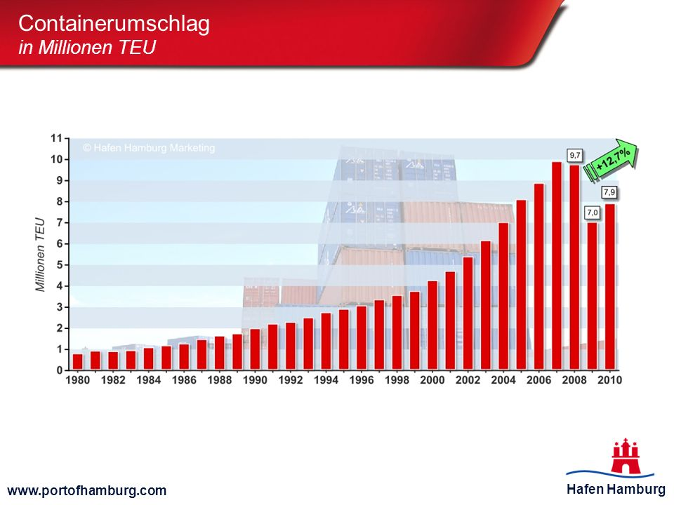 Hafen Hamburg www.portofhamburg.com Top 10 - Handelspartner im seeseitigen Containerumschlag in Tausend TEU Österreich Volumen via Hamburg 2010: 265.000 TEU