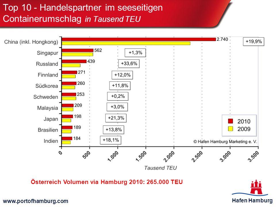 Hafen Hamburg www.portofhamburg.com Top 10 - Handelspartner im seeseitigen Containerumschlag in Tausend TEU Österreich Volumen via Hamburg 2010: 265.0