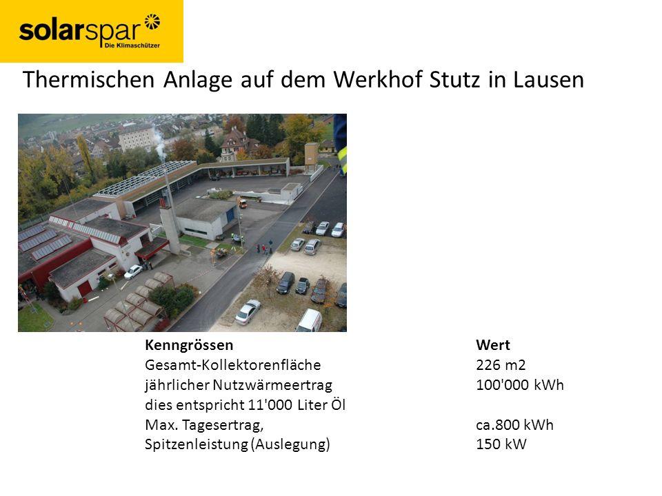 Thermischen Anlage auf dem Werkhof Stutz in Lausen KenngrössenWert Gesamt-Kollektorenfläche226 m2 jährlicher Nutzwärmeertrag 100 000 kWh dies entspricht 11 000 Liter Öl Max.