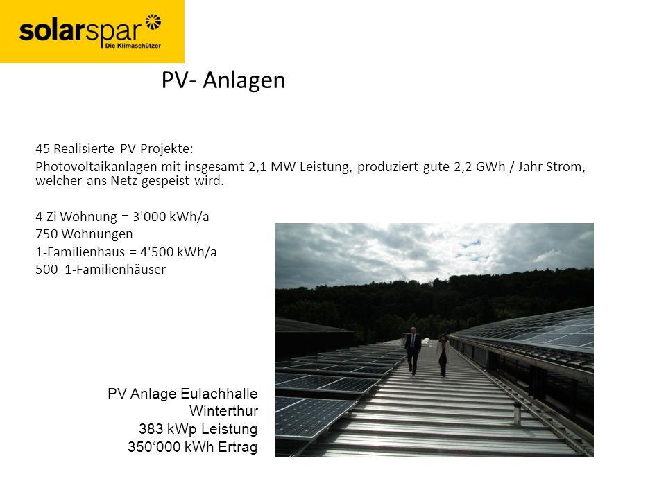 45 Realisierte PV-Projekte: Photovoltaikanlagen mit insgesamt 2,1 MW Leistung, produziert gute 2,2 GWh / Jahr Strom, welcher ans Netz gespeist wird.