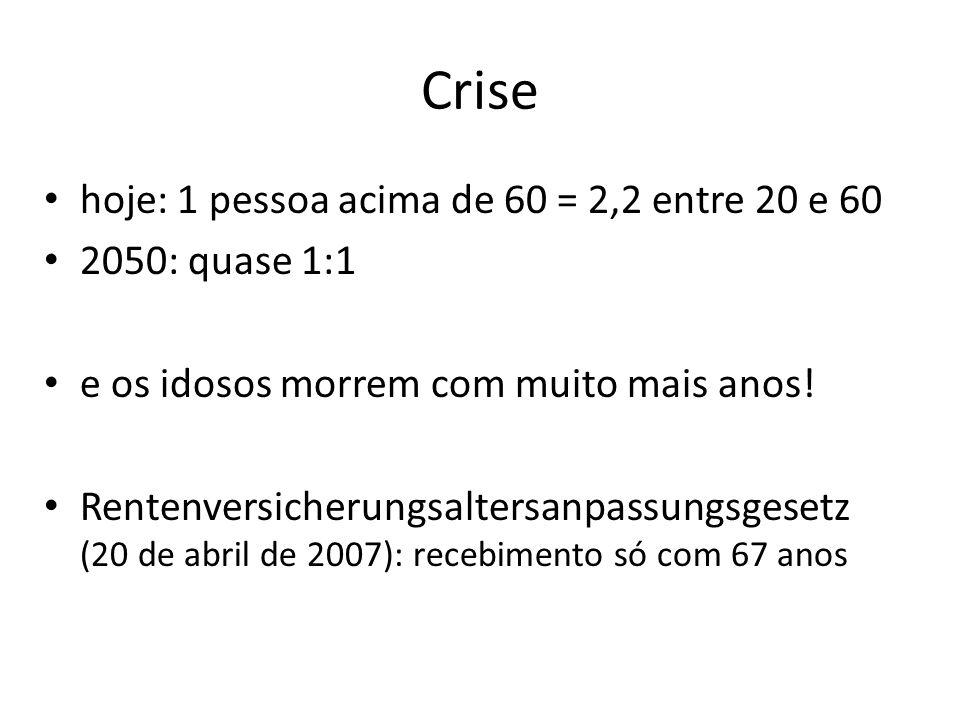 Crise hoje: 1 pessoa acima de 60 = 2,2 entre 20 e 60 2050: quase 1:1 e os idosos morrem com muito mais anos! Rentenversicherungsaltersanpassungsgesetz