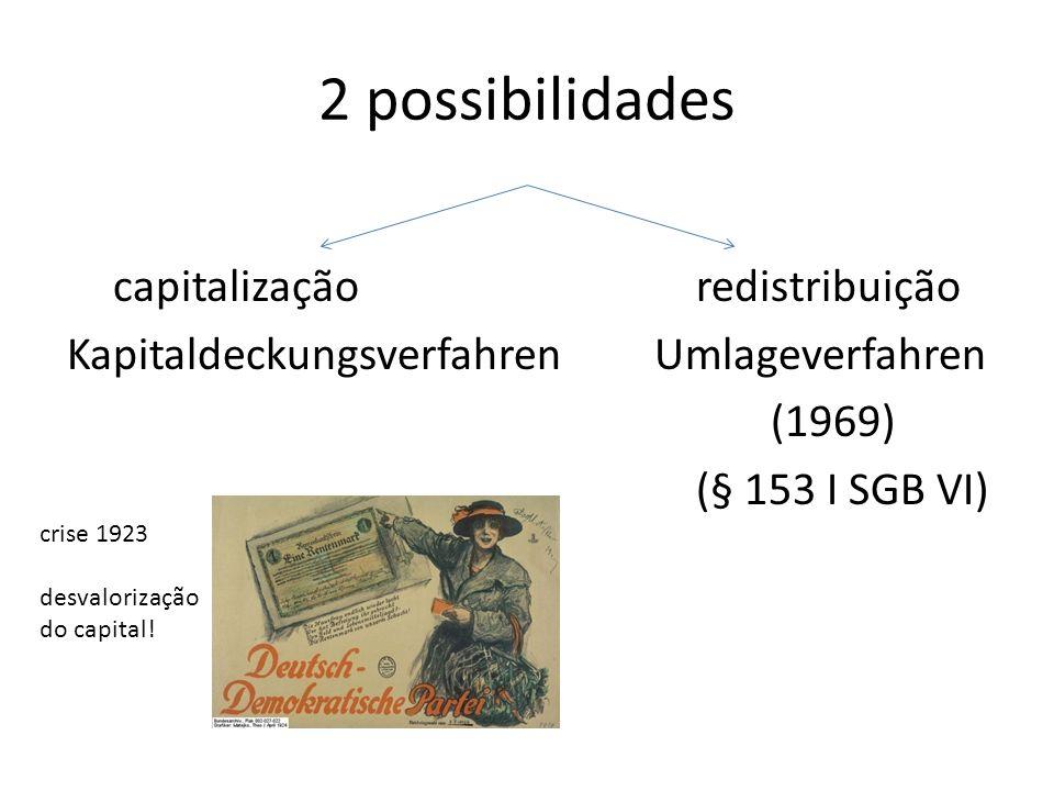2 possibilidades capitalização redistribuição Kapitaldeckungsverfahren Umlageverfahren (1969) (§ 153 I SGB VI) crise 1923 desvalorização do capital!
