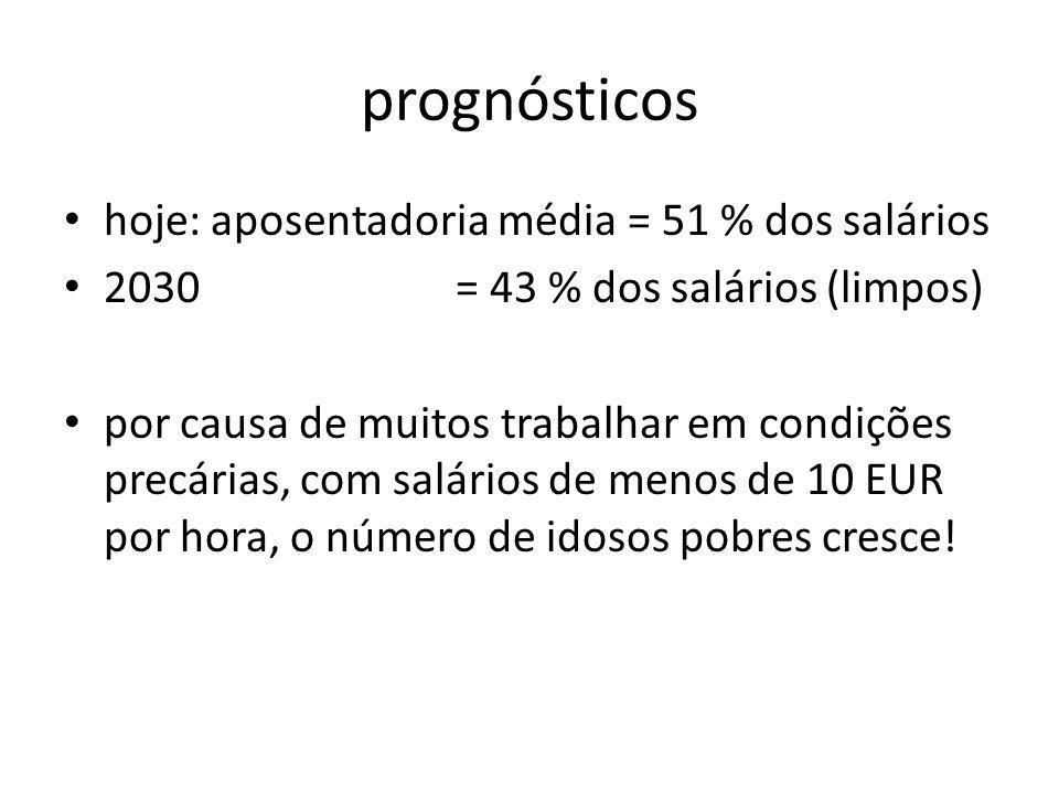 prognósticos hoje: aposentadoria média = 51 % dos salários 2030 = 43 % dos salários (limpos) por causa de muitos trabalhar em condições precárias, com