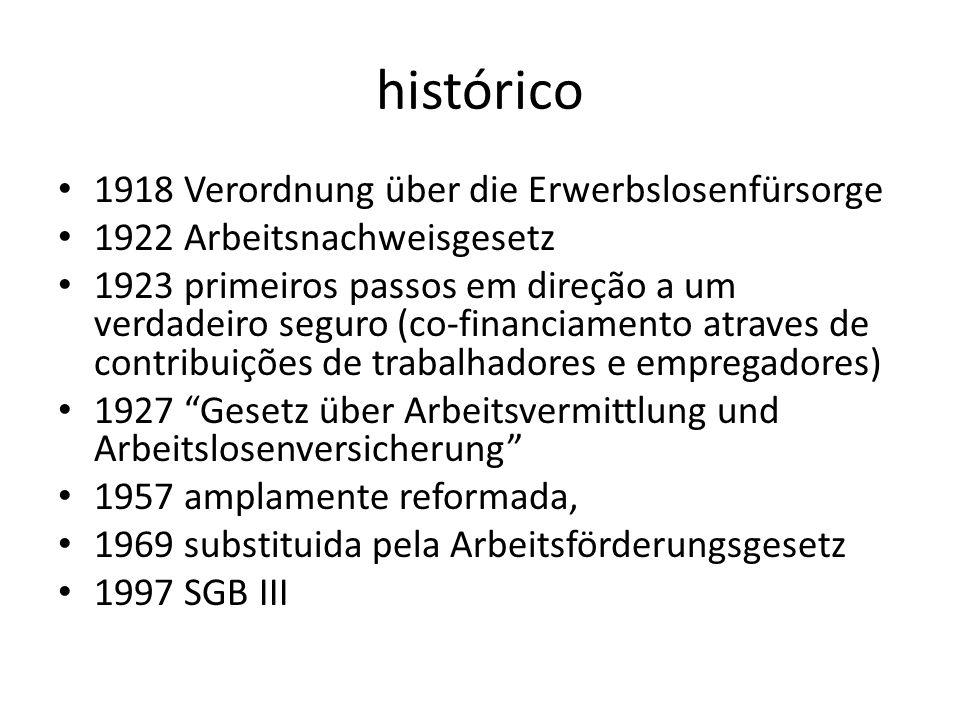 histórico 1918 Verordnung über die Erwerbslosenfürsorge 1922 Arbeitsnachweisgesetz 1923 primeiros passos em direção a um verdadeiro seguro (co-financi