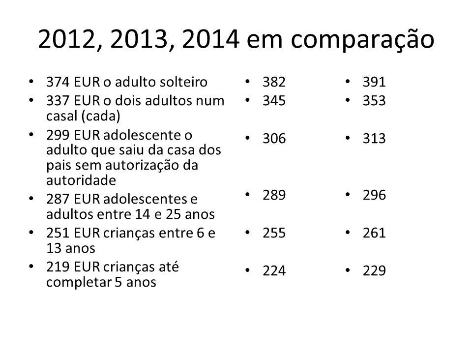 2012, 2013, 2014 em comparação 374 EUR o adulto solteiro 337 EUR o dois adultos num casal (cada) 299 EUR adolescente o adulto que saiu da casa dos pai