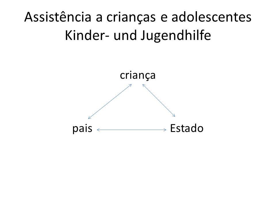 Assistência a crianças e adolescentes Kinder- und Jugendhilfe criança pais Estado