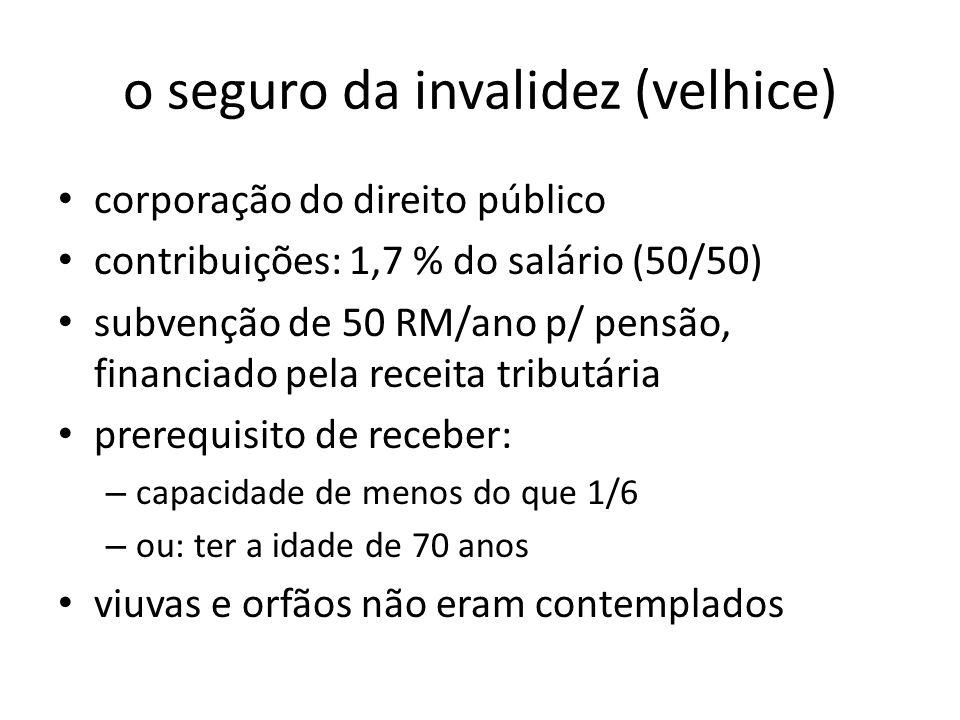 o seguro da invalidez (velhice) corporação do direito público contribuições: 1,7 % do salário (50/50) subvenção de 50 RM/ano p/ pensão, financiado pel