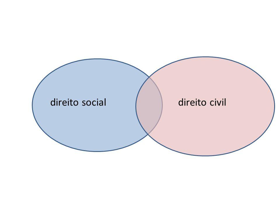 direito socialdireito civil