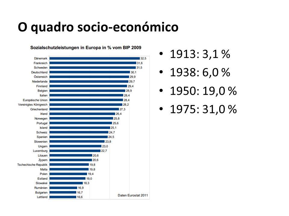 O quadro socio-económico 1913: 3,1 % 1938: 6,0 % 1950: 19,0 % 1975: 31,0 %