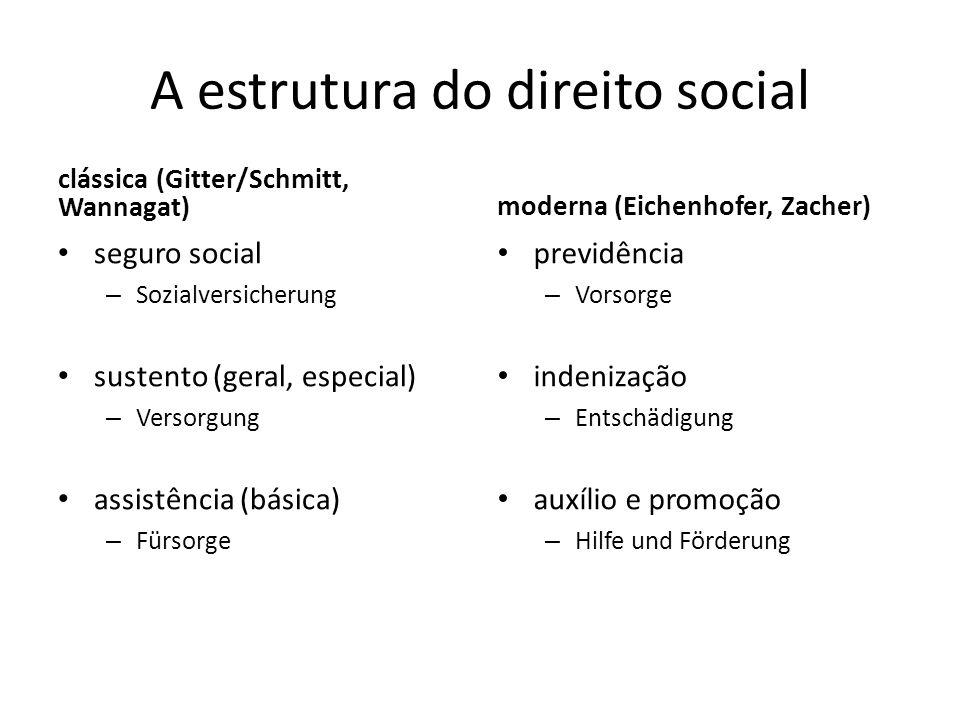 A estrutura do direito social clássica (Gitter/Schmitt, Wannagat) seguro social – Sozialversicherung sustento (geral, especial) – Versorgung assistênc