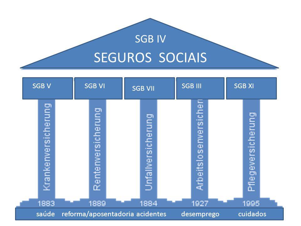 SEGUROS SOCIAIS saúde reforma/aposentadoria acidentes desemprego cuidados SGB VSGB VI SGB VII SGB IIISGB XI SGB IV