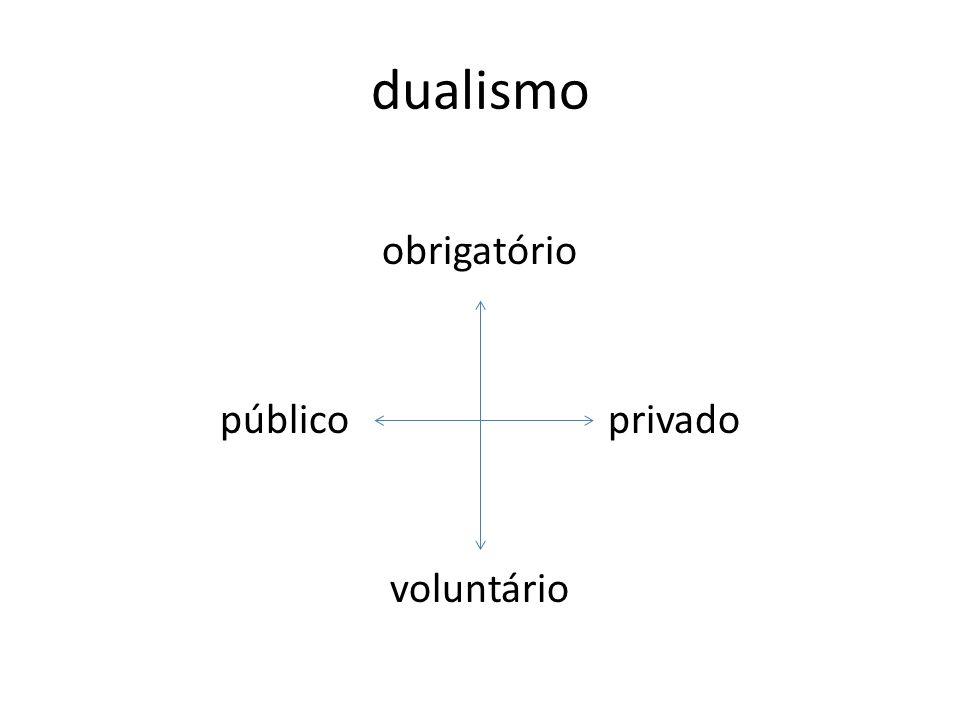 dualismo obrigatório público privado voluntário