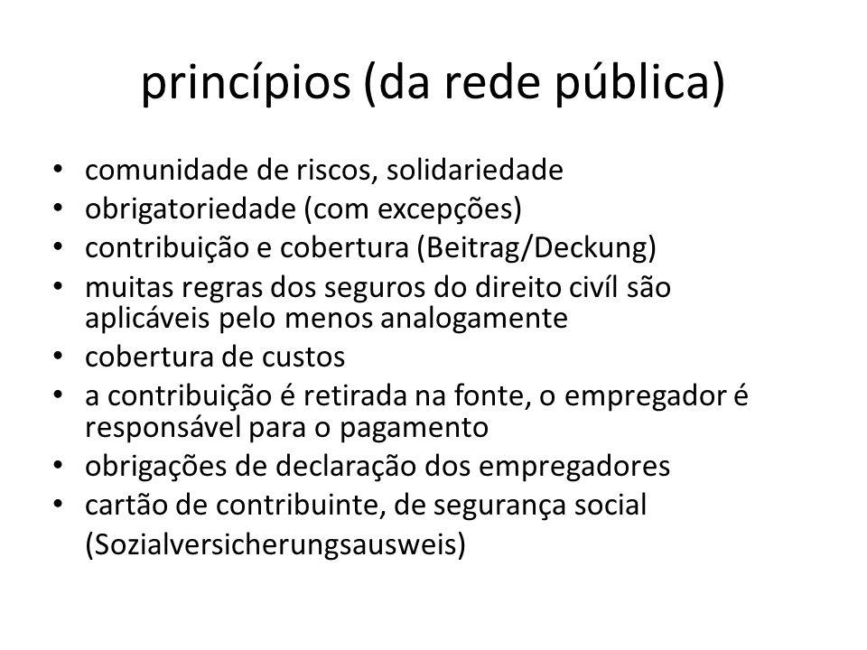 princípios (da rede pública) comunidade de riscos, solidariedade obrigatoriedade (com excepções) contribuição e cobertura (Beitrag/Deckung) muitas reg