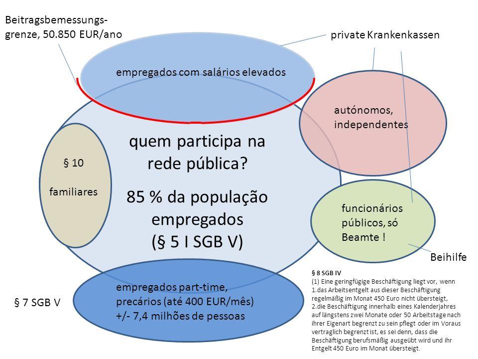 quem participa na rede pública? 85 % da população empregados (§ 5 I SGB V) empregados com salários elevados empregados part-time, precários (até 400 E