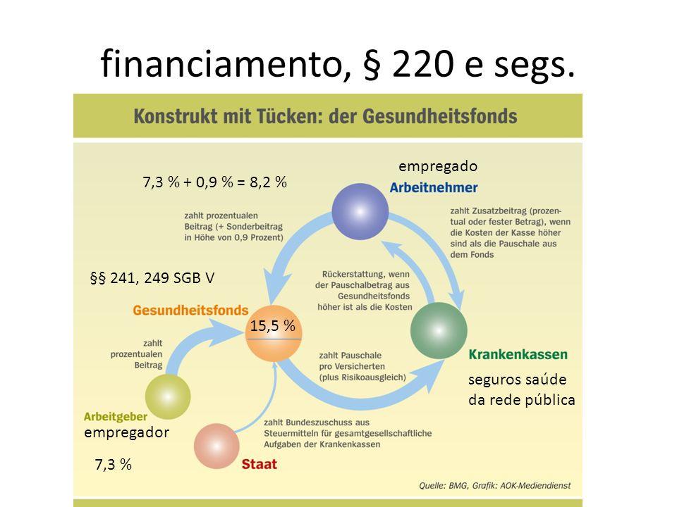 financiamento, § 220 e segs. empregador empregado seguros saúde da rede pública 7,3 % + 0,9 % = 8,2 % 7,3 % 15,5 % §§ 241, 249 SGB V