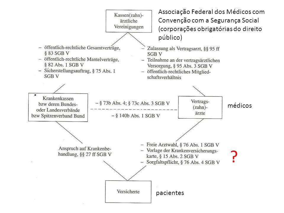 Associação Federal dos Médicos com Convenção com a Segurança Social (corporações obrigatórias do direito público) médicos pacientes ?