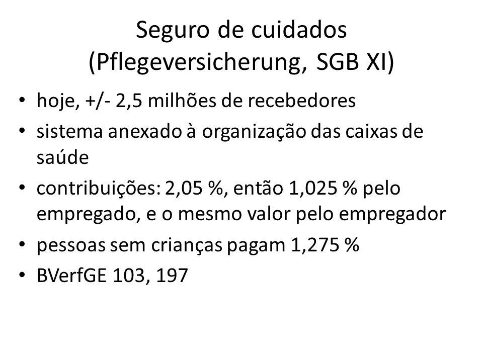 Seguro de cuidados (Pflegeversicherung, SGB XI) hoje, +/- 2,5 milhões de recebedores sistema anexado à organização das caixas de saúde contribuições: