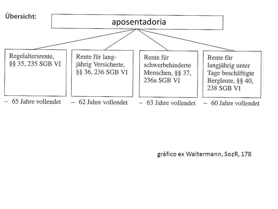 aposentadoria gráfico ex Waltermann, SozR, 178