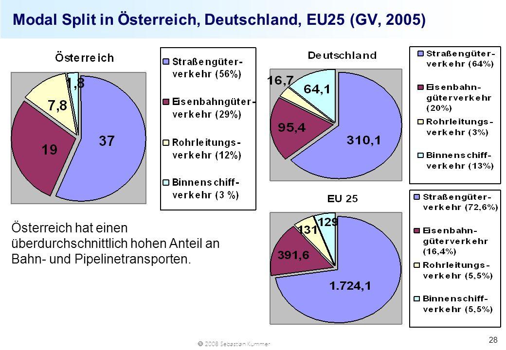 2008 Sebastian Kummer 28 Modal Split in Österreich, Deutschland, EU25 (GV, 2005) Österreich hat einen überdurchschnittlich hohen Anteil an Bahn- und P