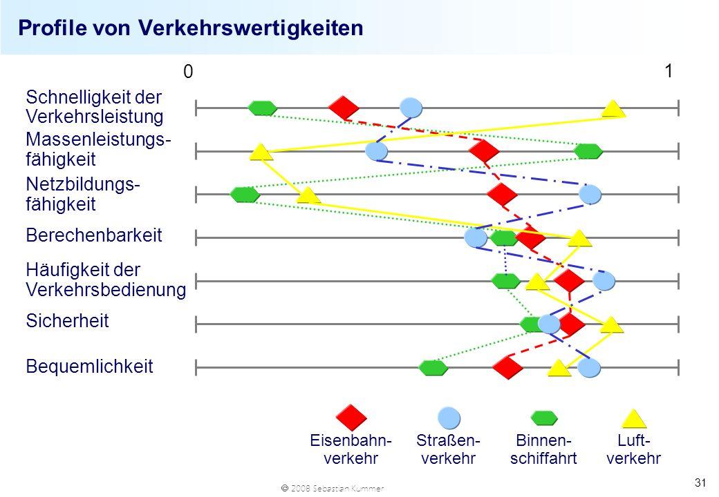 2008 Sebastian Kummer 31 Profile von Verkehrswertigkeiten Eisenbahn- verkehr Binnen- schiffahrt Straßen- verkehr Luft- verkehr Schnelligkeit der Verke