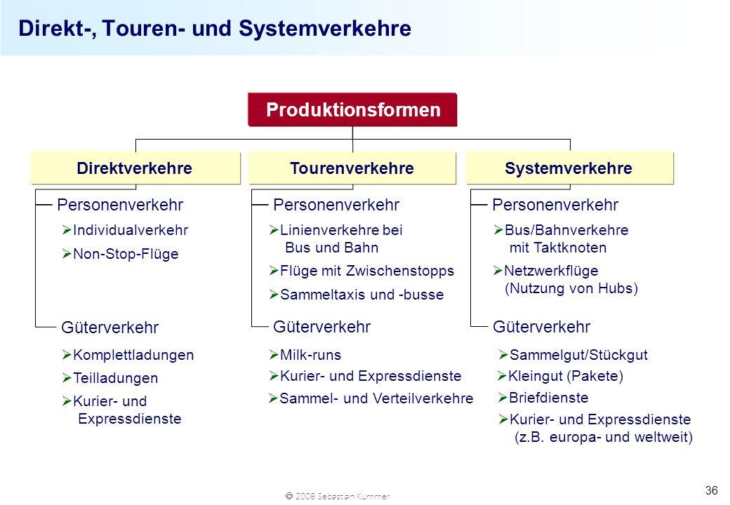 2008 Sebastian Kummer 36 Direkt-, Touren- und Systemverkehre Produktionsformen DirektverkehreTourenverkehre Komplettladungen Systemverkehre Kurier- un